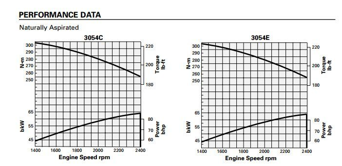 cat 3054 engine specifications