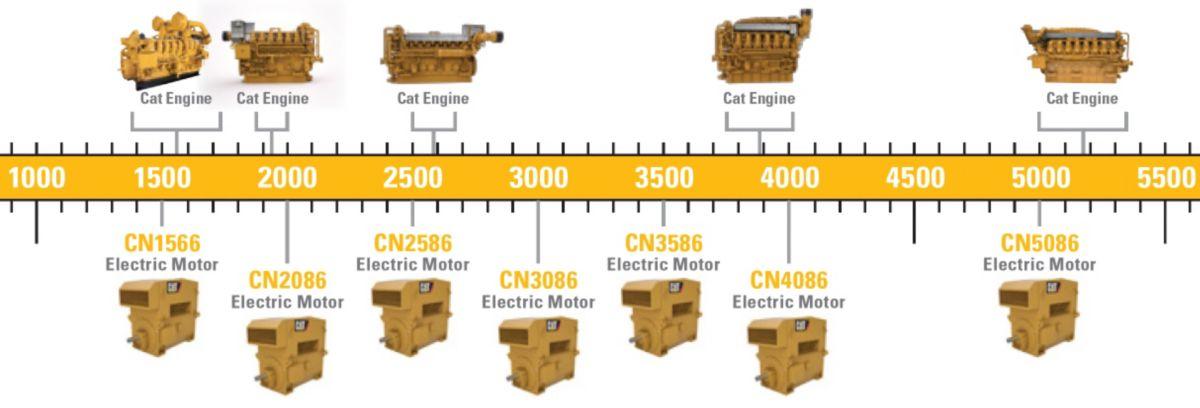CAT Electric Motor Models