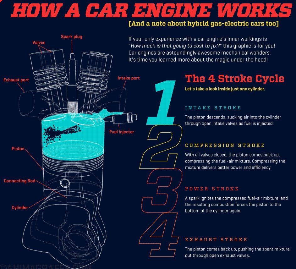 How and engine works 2