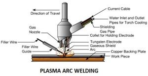 Plasma Arc Welding Simplified