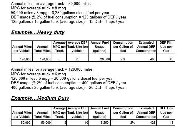Diesel Exhaust Fluid Chart