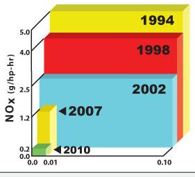 Diesel Emissions Graph