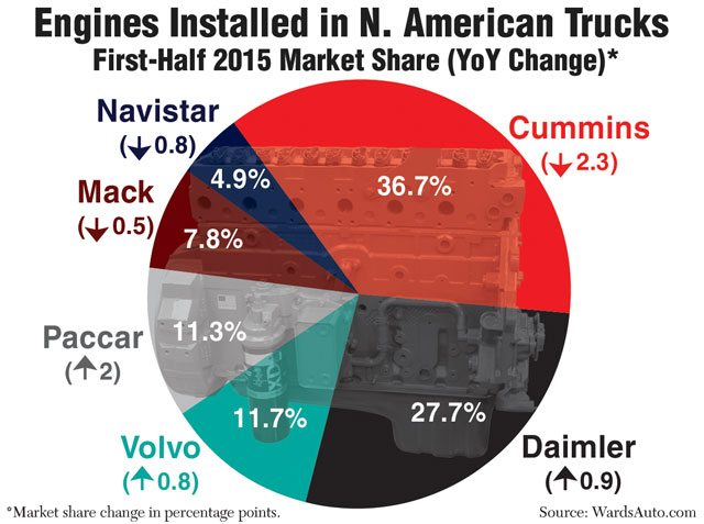 Cummins Engine History American Gumption Capital Reman