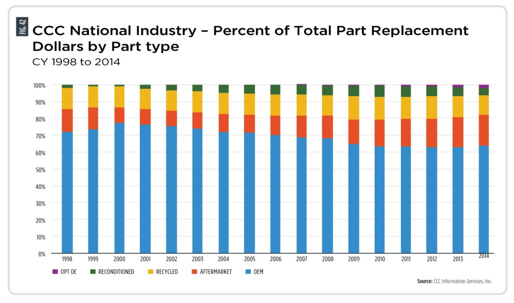 OEM vs. Aftermarket Parts Market Share
