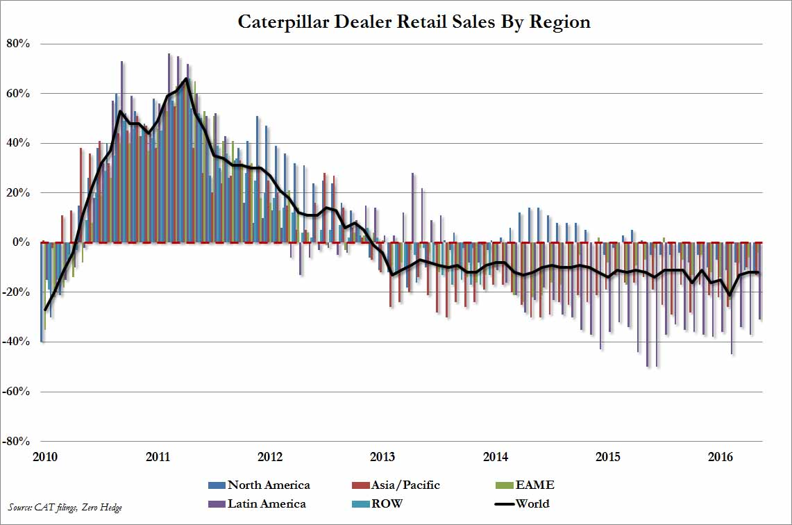 Caterpillar Revenue Chart 2016