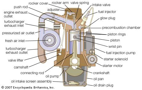 How Does A Diesel Engine Work >> Why Do Diesel Engines Last So Long Capital Reman Exchange