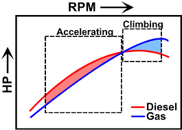 Diesel Engine Vs. Gasoline RPM Chart