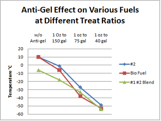 Fuel Octane Blend Charts moreover Api  parative motor oil testing further Sae Viscosity Grades For Engine Oils in addition Considering The Effect Of Crude Oil Viscosity On Pumping Requirements also Nfpadiamonds. on motor oil rating chart