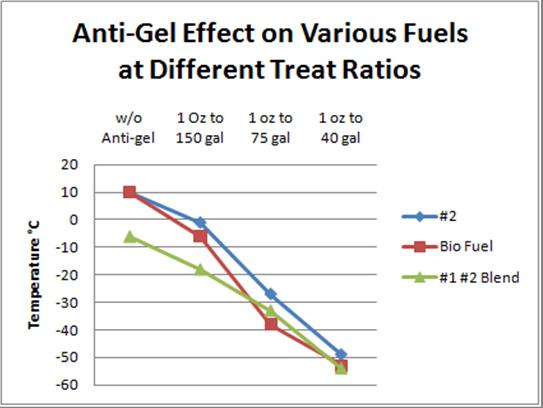 Diesel Fuel Graph