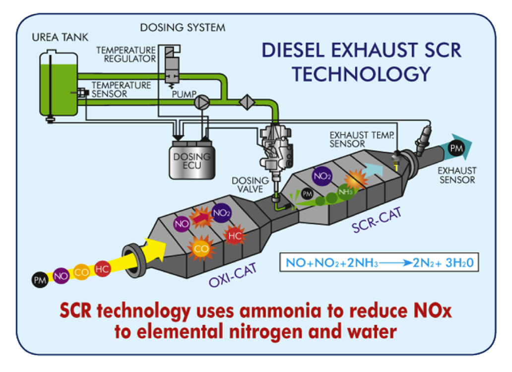 Diesel SCR Emission Technology