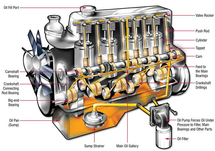 Diesel Engine Oil Flow Chart on Cat 3126 Engine Sensor Locations