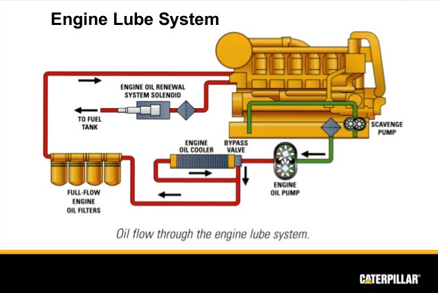 7 Reasons For Low Oil Pressure in a Diesel Engine - Capital