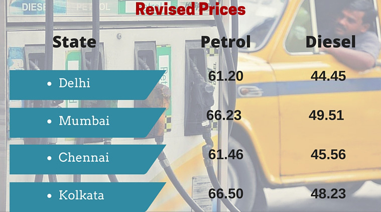 Diesel Prices India