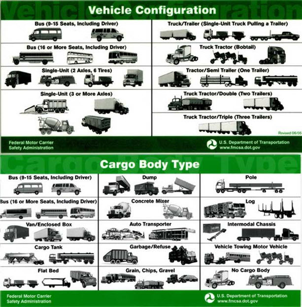 Types of Semi Truck By Axle