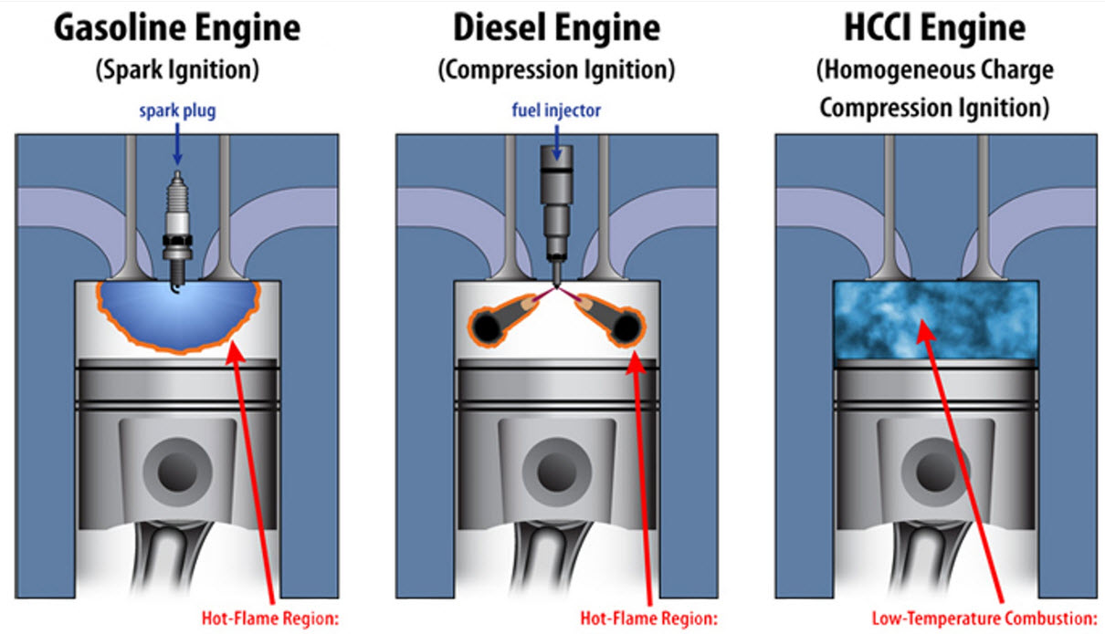 Mazda Compression Engine Chart